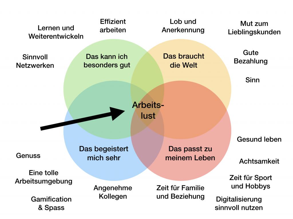 Grafik Susanne Westphal Arbeitslust